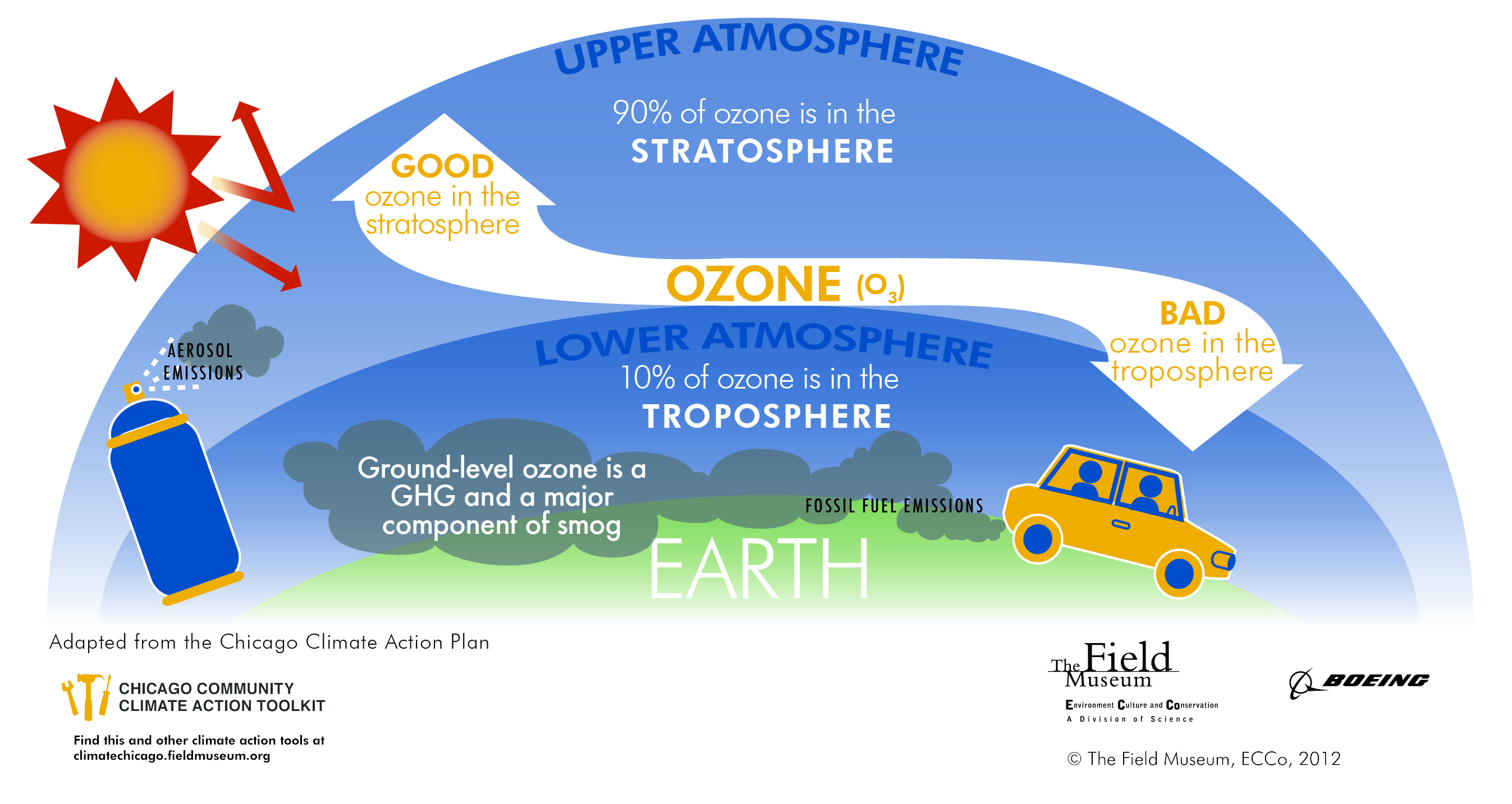 What is the connection between ozone and climate change? #BD840E
